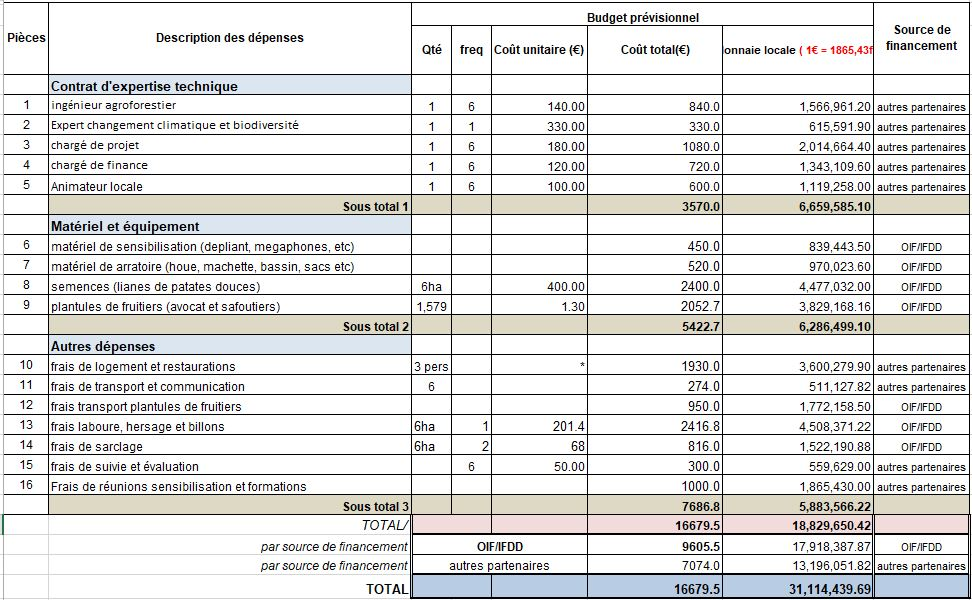 budget du projet